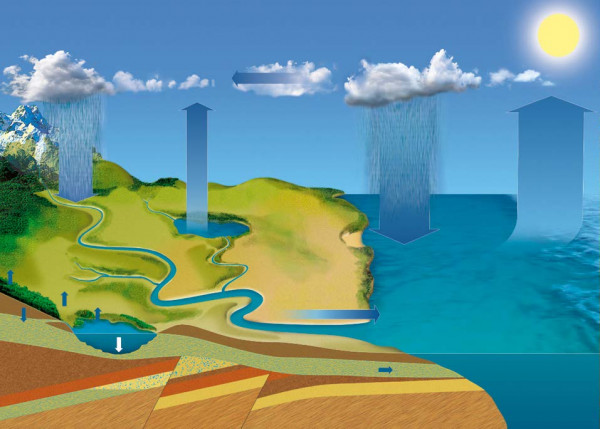 Lehrtafel Wasserkreislauf in Natur - Restposten -