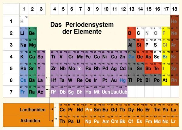 Lehrtafel Periodensystem der Elemente