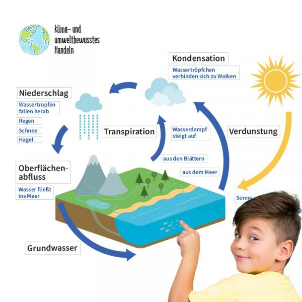 Hagemann Magnetbilder Wasserkreislauf - Wir schützen unser Wasser