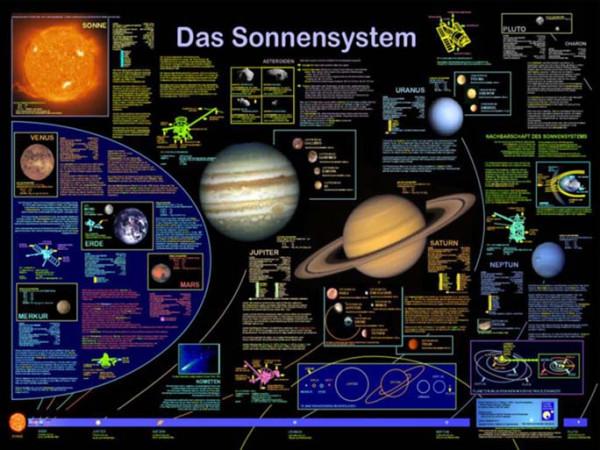Das Sonnensystem (P7)