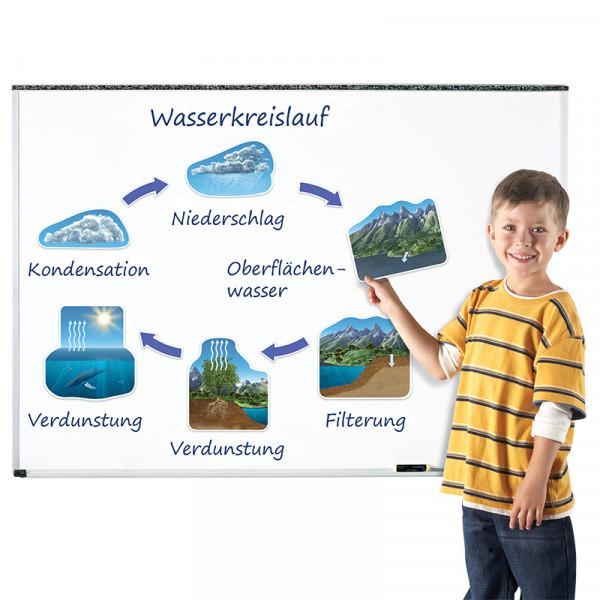 Wasserkreislauf (magnetisch)